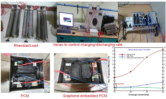 Feasibility study of graphene based PCM cooling for battery thermal management system
