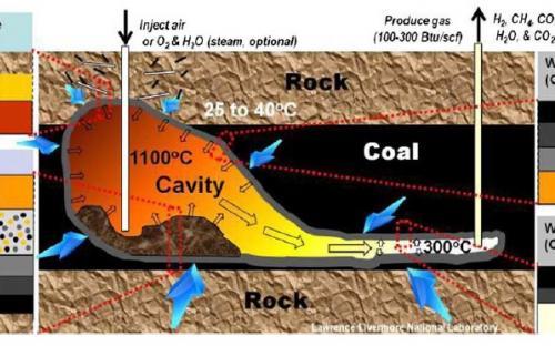Development of Underground Coal Gasification (UGC) technology in India (CoalGasUrja)