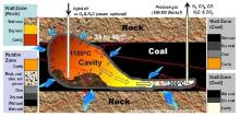 Development of Underground Coal Gasification (UGC) technology in India (CoalGasUrja)